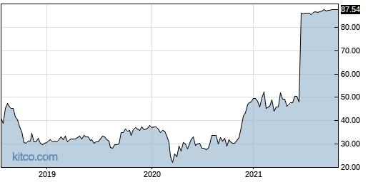 QADB 5-Year Chart
