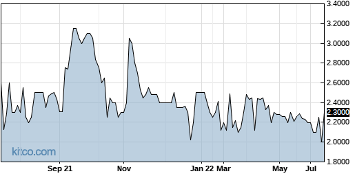 QBAK 1-Year Chart