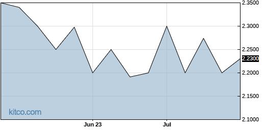 QBAK 3-Month Chart