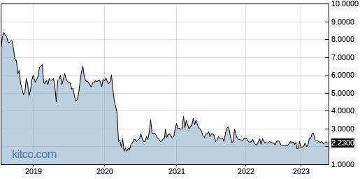 QBAK 5-Year Chart