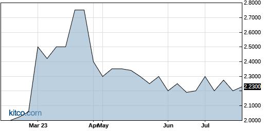QBAK 6-Month Chart