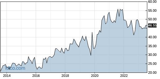QGEN 10-Year Chart