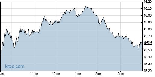 QGEN 1-Day Chart
