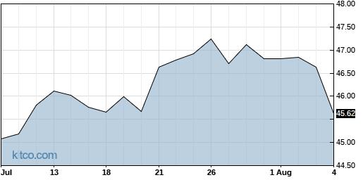 QGEN 1-Month Chart