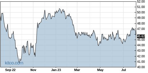 QGEN 1-Year Chart