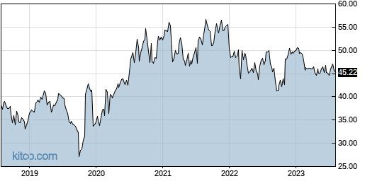 QGEN 5-Year Chart