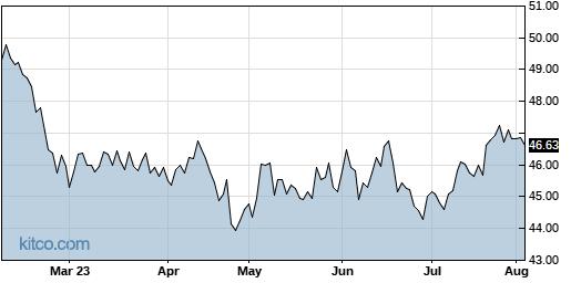 QGEN 6-Month Chart