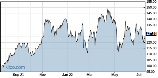 QLYS 1-Year Chart