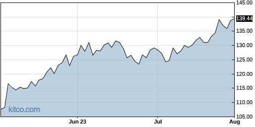 QLYS 3-Month Chart