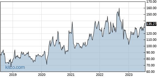 QLYS 5-Year Chart
