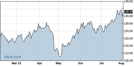 QLYS 6-Month Chart