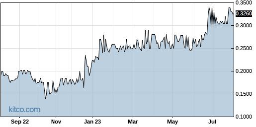 QMCI 1-Year Chart
