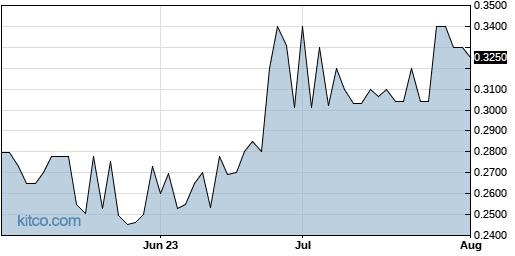 QMCI 3-Month Chart