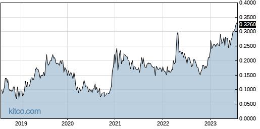 QMCI 5-Year Chart