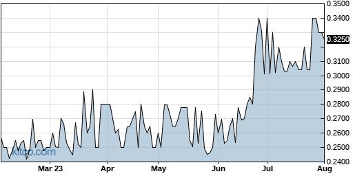 QMCI 6-Month Chart