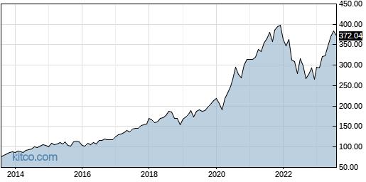 QQQ 10-Year Chart