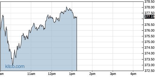 QQQ 1-Day Chart
