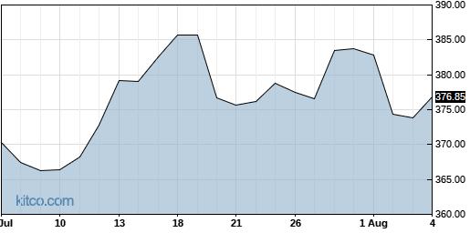 QQQ 1-Month Chart