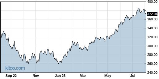 QQQ 1-Year Chart