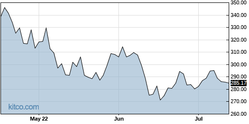 QQQ 3-Month Chart