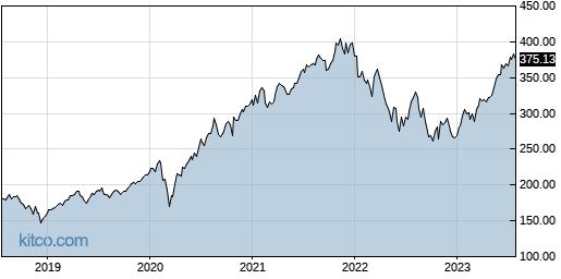 QQQ 5-Year Chart