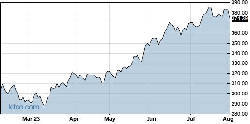 QQQ 6-Month Chart