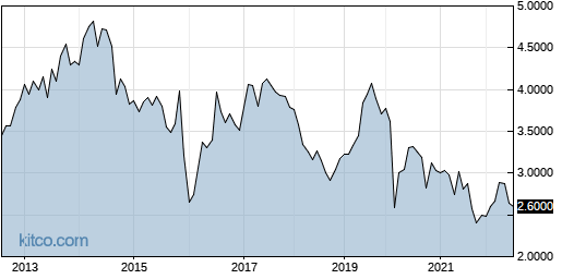 QRNNF 10-Year Chart