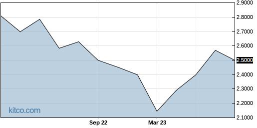 QRNNF 1-Year Chart