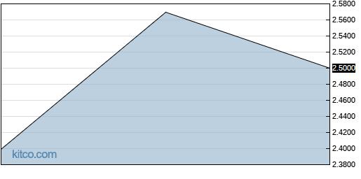 QRNNF 3-Month Chart