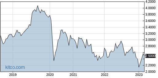 QRNNF 5-Year Chart