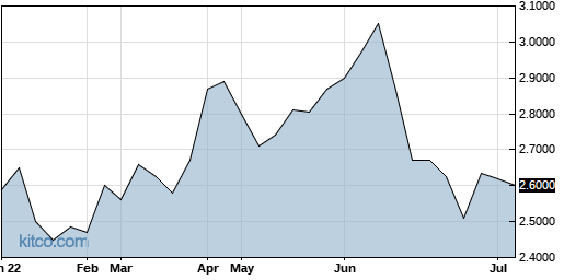 QRNNF 6-Month Chart