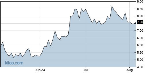 QRTEB 3-Month Chart