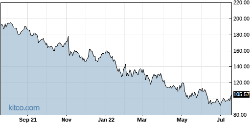 QRVO 1-Year Chart