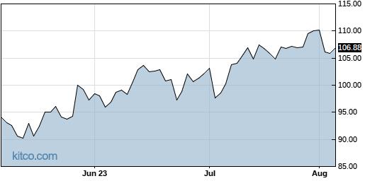 QRVO 3-Month Chart
