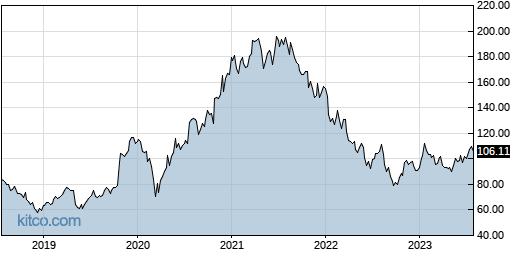 QRVO 5-Year Chart