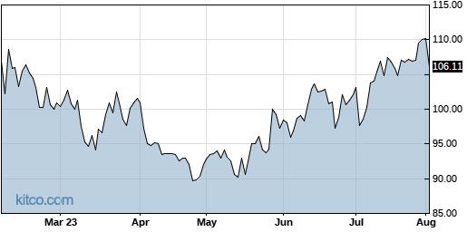 QRVO 6-Month Chart