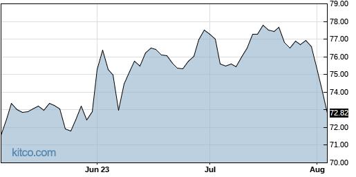 QSR 3-Month Chart