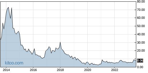 QUIK 10-Year Chart
