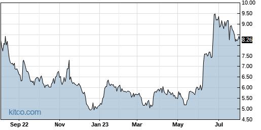 QUIK 1-Year Chart