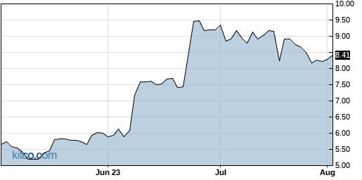 QUIK 3-Month Chart