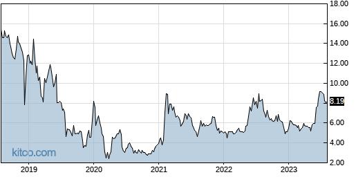QUIK 5-Year Chart