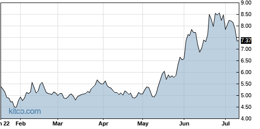 QUIK 6-Month Chart