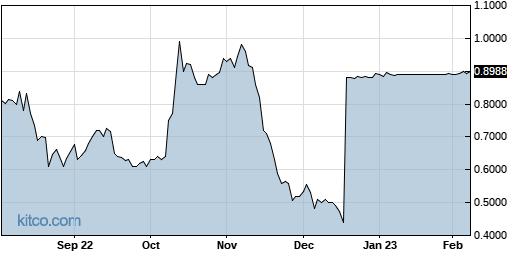QUMU 1-Year Chart