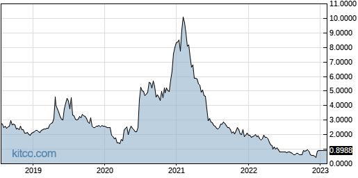QUMU 5-Year Chart