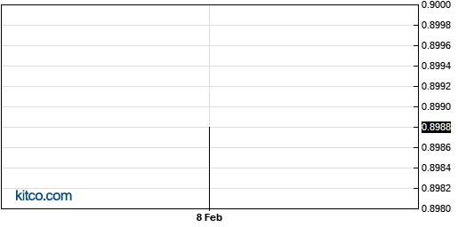 QUMU 6-Month Chart