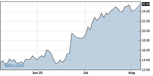 QURE 3-Month Chart