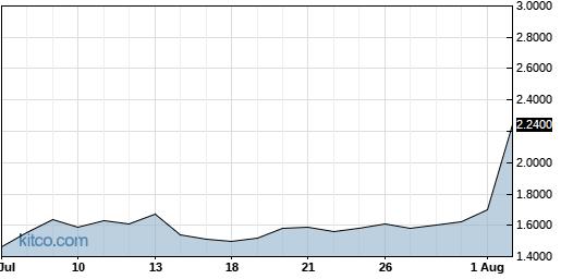 RAD 1-Month Chart