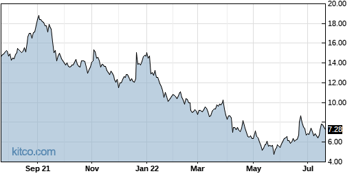 RAD 1-Year Chart
