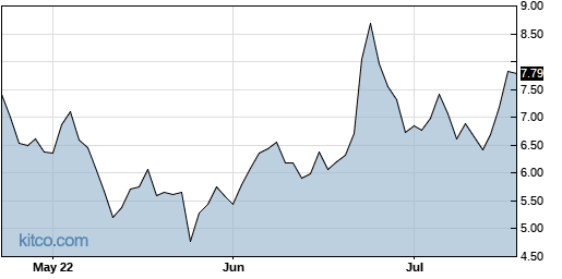 RAD 3-Month Chart