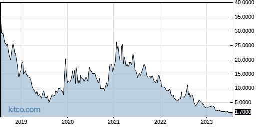 RAD 5-Year Chart